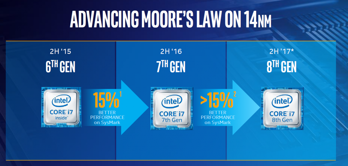8th Gen Intel Core Processor timeline