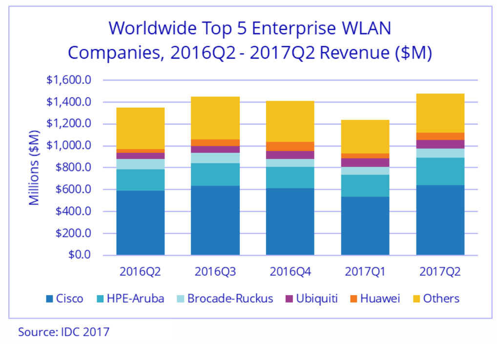 Enterprise WLAN market share by vendor