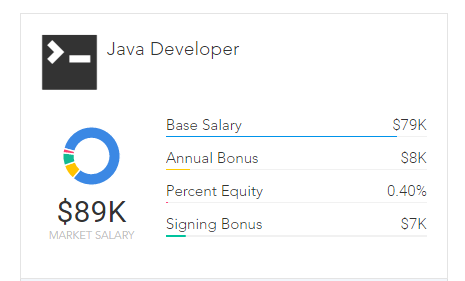 Paysa compensation box for Java developers