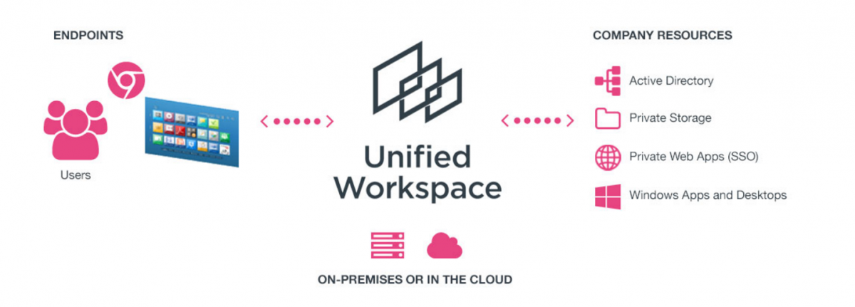 Lenovo Unified Workspace.