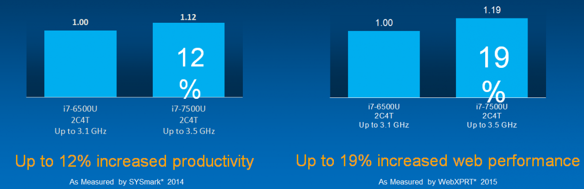 Compare Intel 6th Gen to 7th Gen