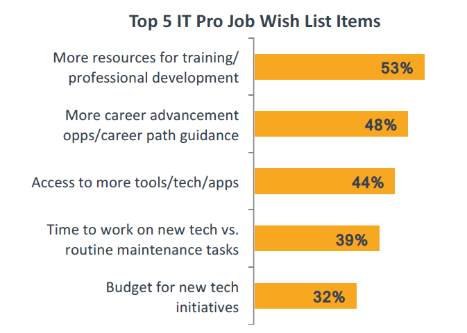 CompTIA survey wish list