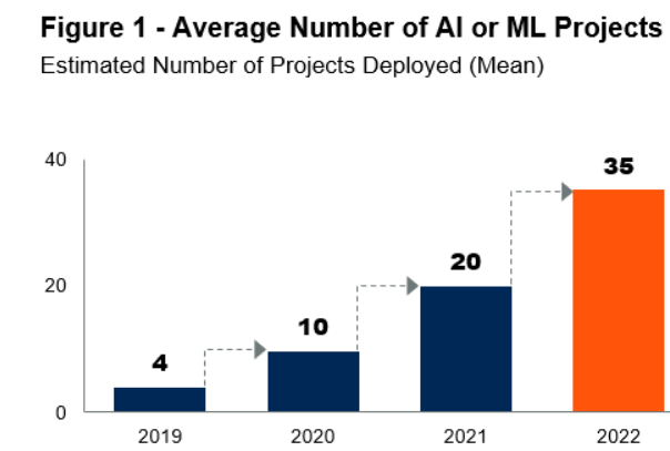 Gartner AI projects forecast