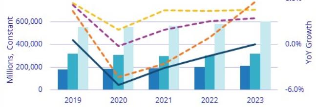 IDC - IT services forecast
