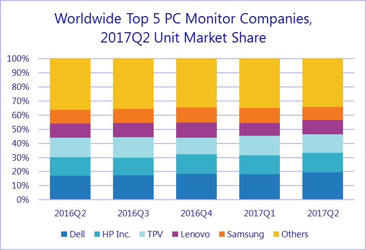 Worldwide Top 5 PC monitor Companies Q2 2017 (source: IDC)