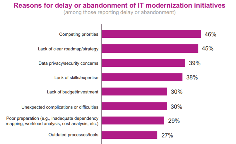 IT modernization survey chart