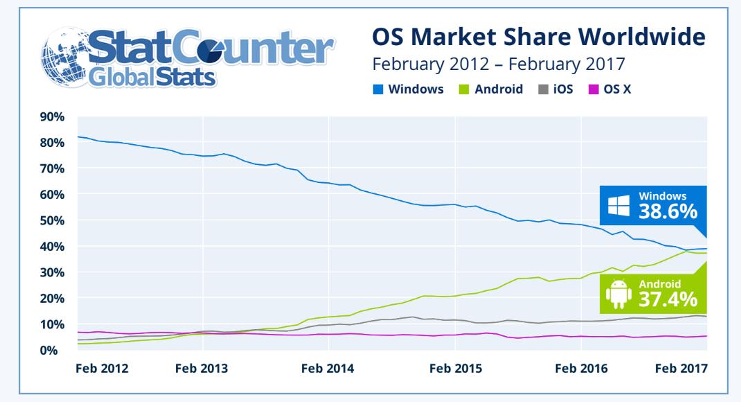 StatCounter Android vs Windows