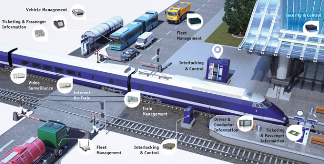 Vertical IoT: Transportation