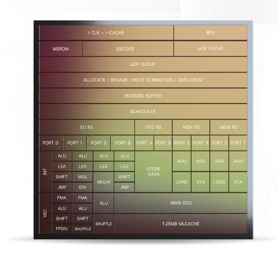 Intel's Willow Cove core