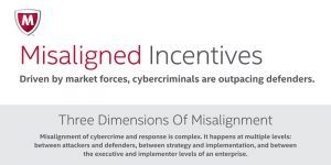 Tilting the Playing Field: How Misaligned Incentives